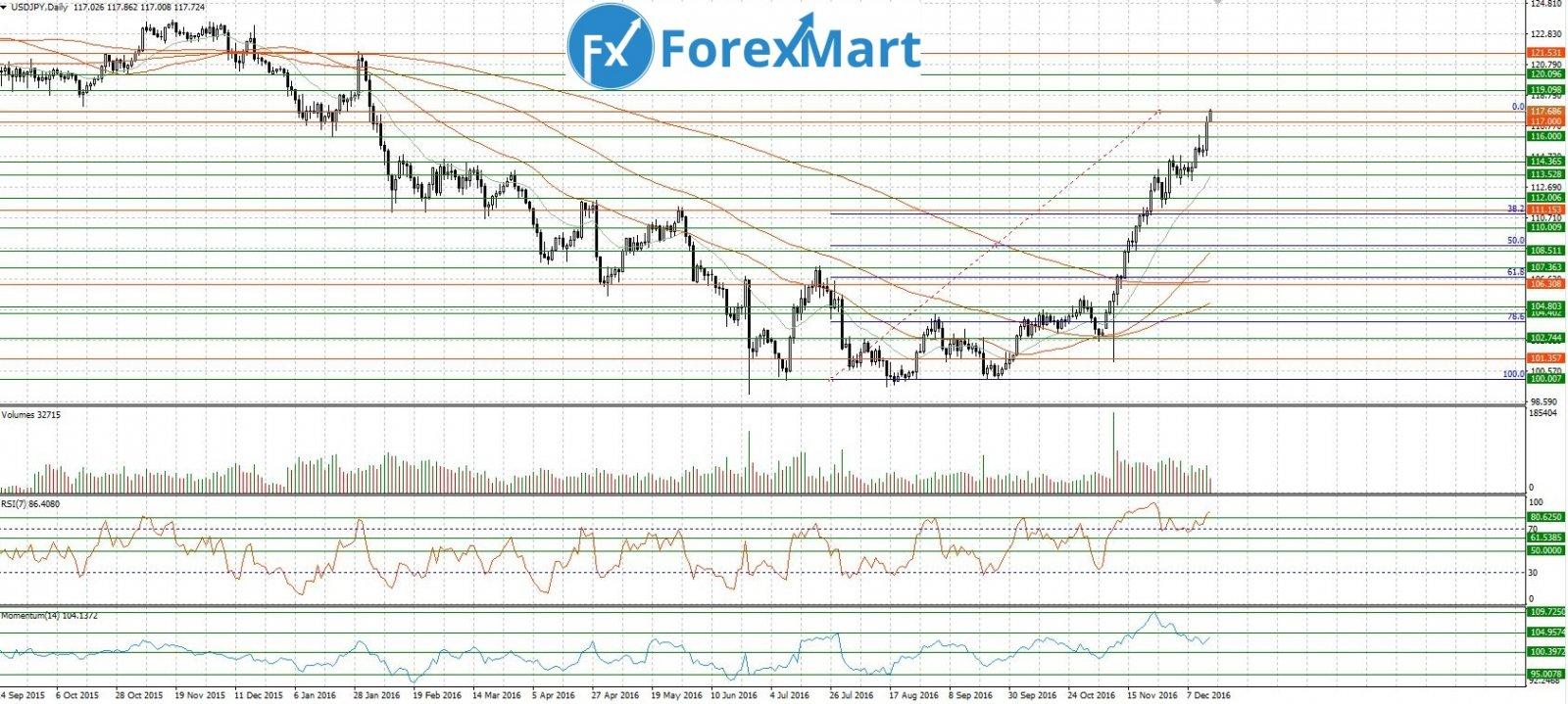 Аналитика от компании ForexMart