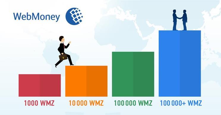 Новости о происходящих изменениях Webmoney
