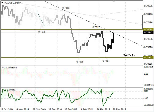 Короткострокова торгова ідея FX NZD/USD - вичікувальна позиція