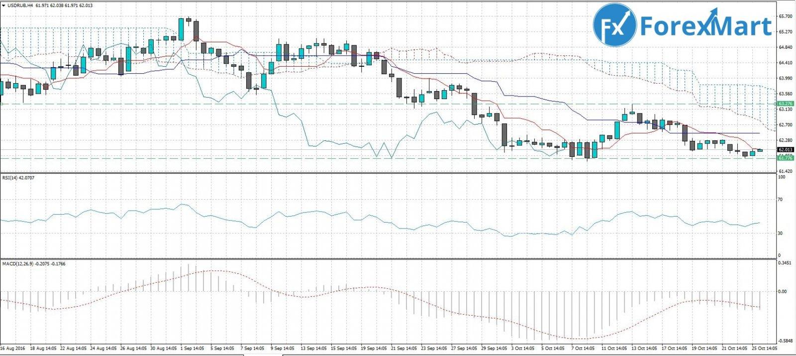 USD.RUB. 26.10.JPG