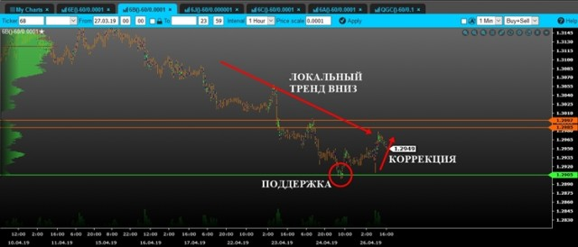 Анализ рынка от IC Markets.