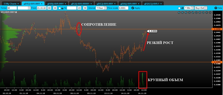 Анализ рынка от IC Markets.